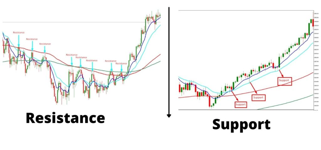 Moving average support and resistance